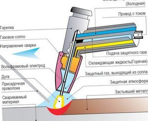 Аргонно-дуговая сварка, сварка цветных металлов в защитных газах