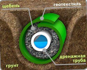 Дренажные системы на дачном участке: глубинный дренаж