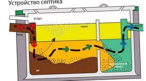 Как выбрать место для строительства бани