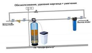 Какой фильтр для воды купить на дачу