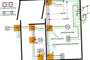 Некоторые важные моменты разработки и прокладки электрических сетей в частных домах