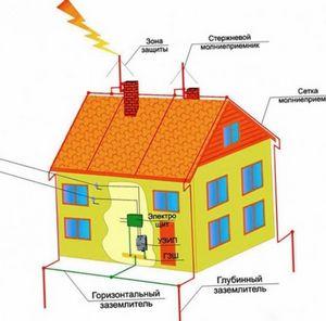 Заземление дачного дома обеспечит вашу безопасность